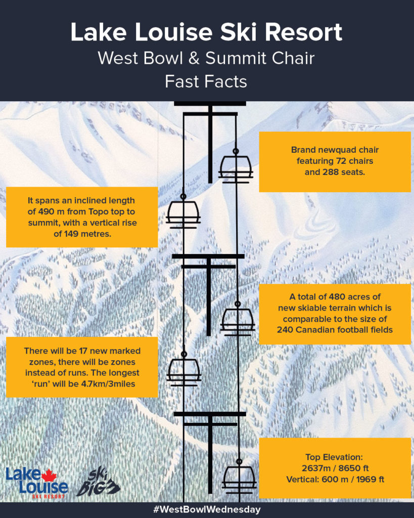 Fast Facts - West Bowl & Summit Chair